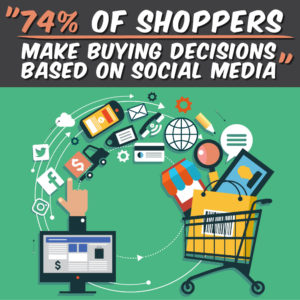 74% of shoppers make buying decisions based on social media