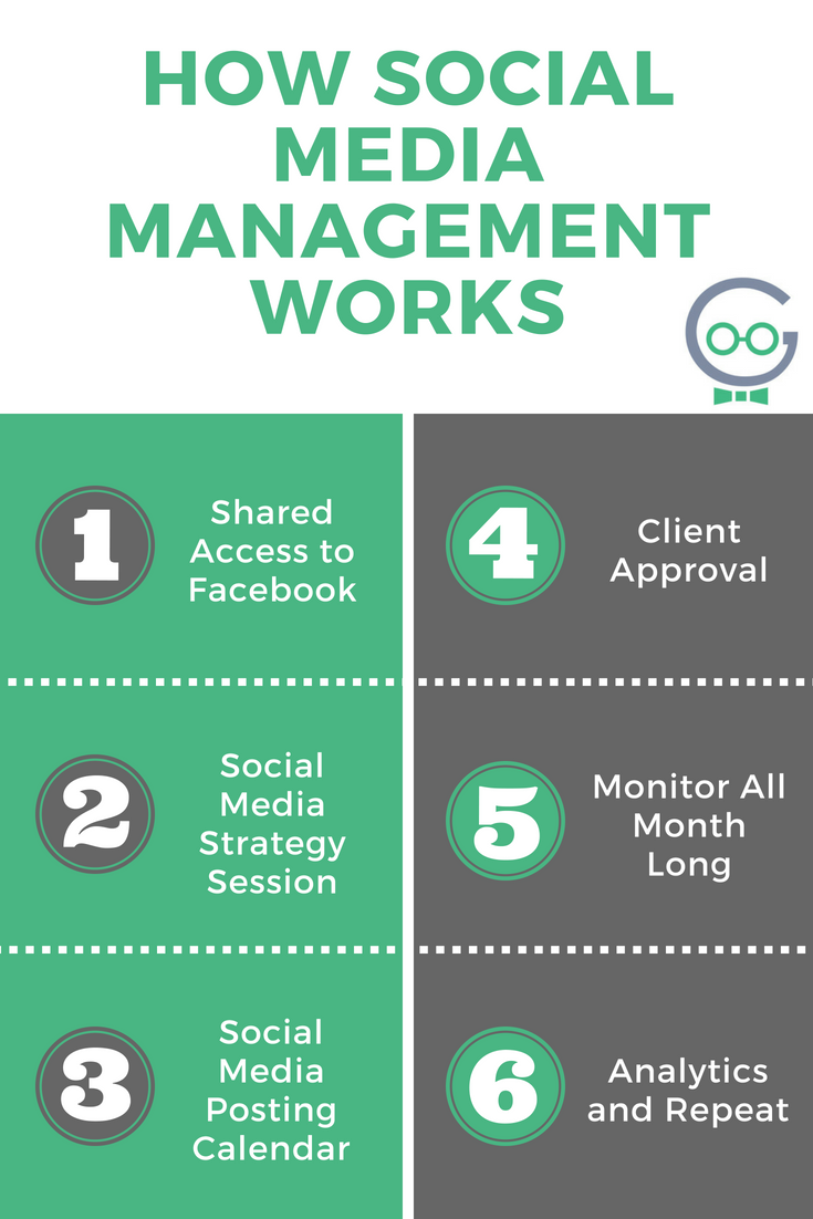 How Social Media Management Works